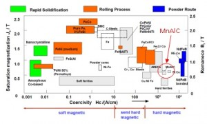 "Figure 1: Reference Matthias Katter, ""Industrial development of materials for sustainable development (magnets + magneto-caloric materials)"", September 2009"