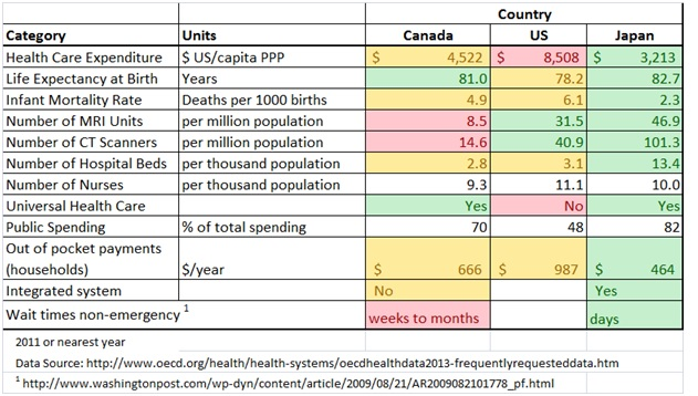 Figure 3 Health Care Systems Comparison