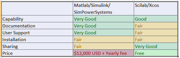 How useful is the free, open source Scilab/Xcos vs Matlab/Simulink