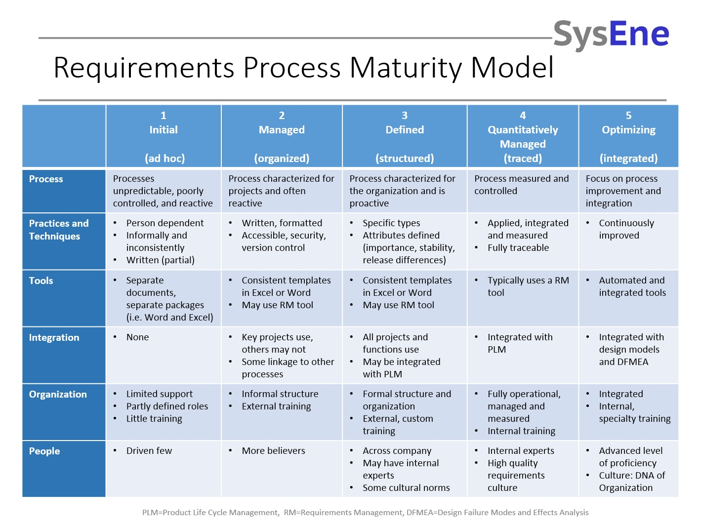 Requirements Process Maturity Model